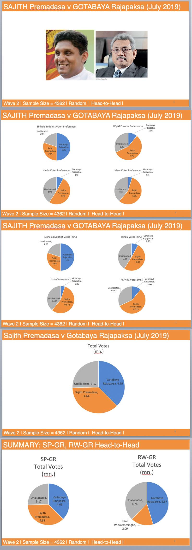 Gota vs Sajith 2019 09.11